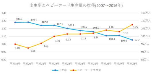 出生率とベビーフード生産量の推移(2007~2016年)