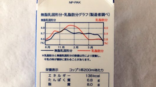 コープ牛乳の乳脂肪分