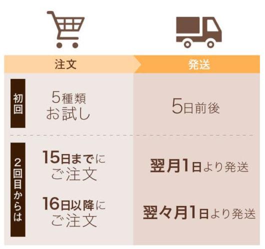 Mi+(ミタス)の定期便配送詳細